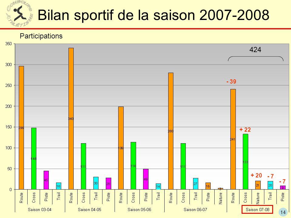 14 Bilan sportif de la saison 2007-2008 - 39 + 22 + 20 - 7 424 Participations