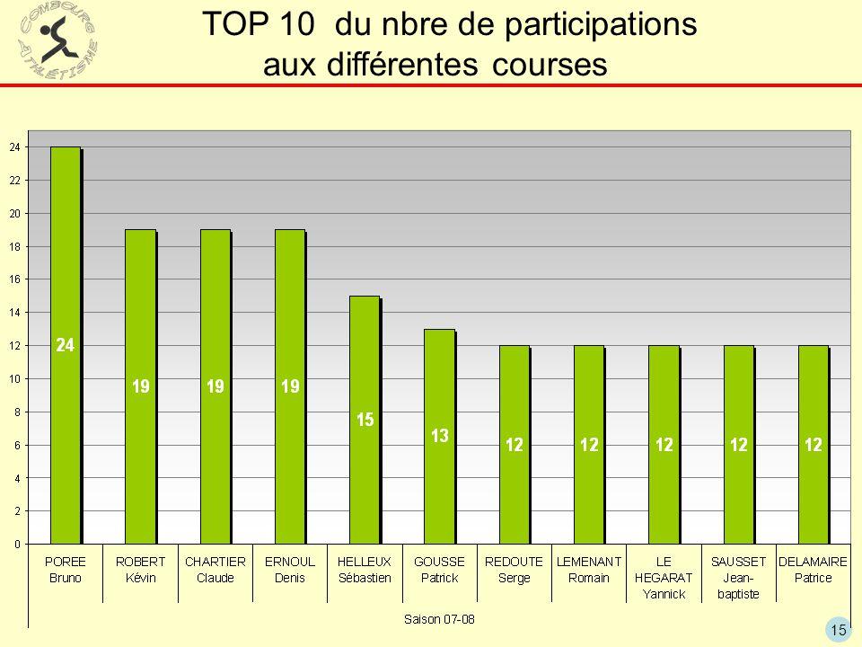 15 TOP 10 du nbre de participations aux différentes courses