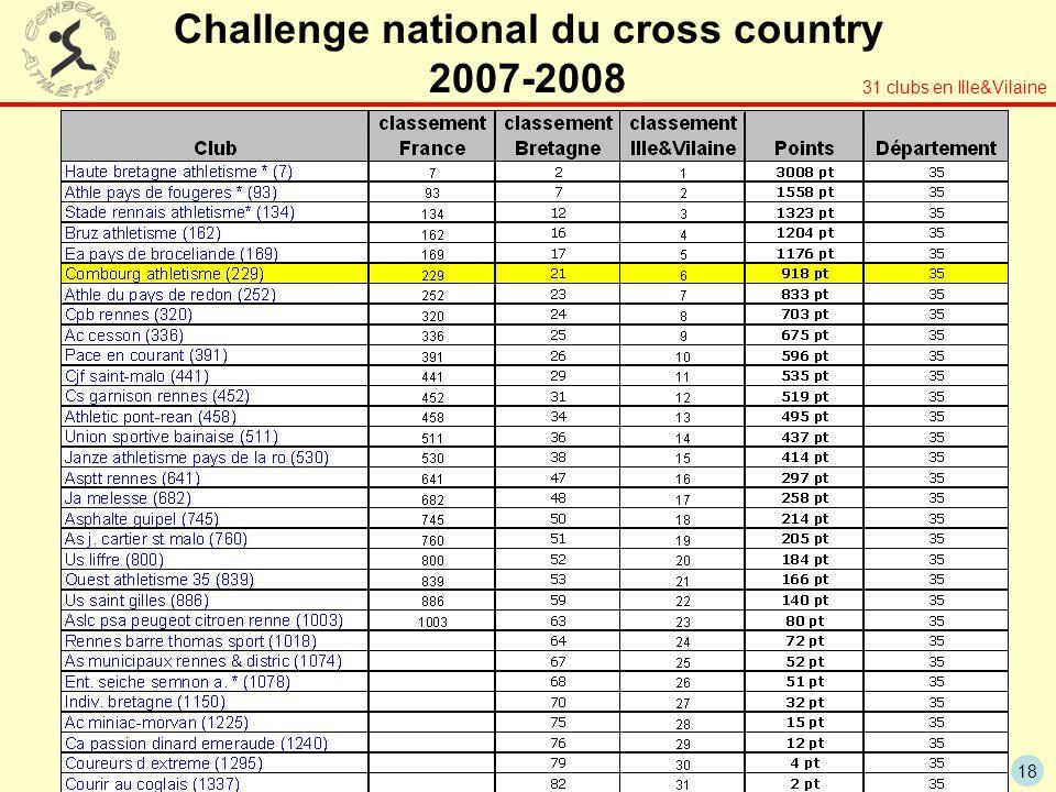 18 Challenge national du cross country 2007-2008 31 clubs en Ille&Vilaine