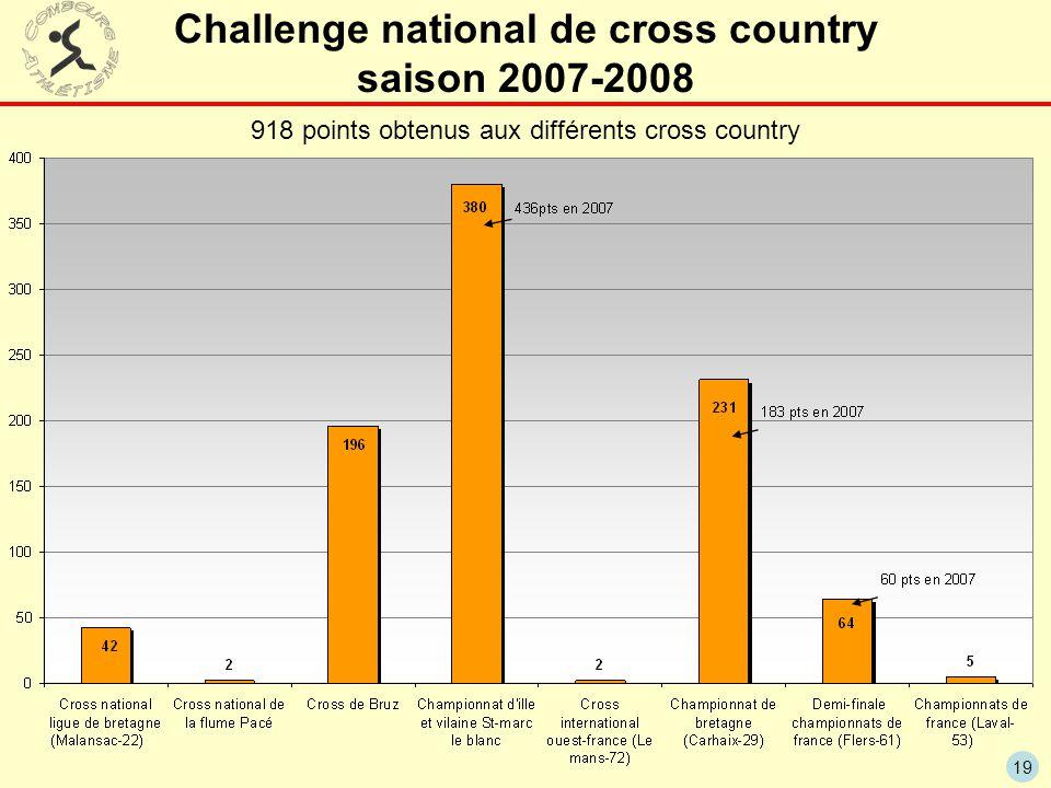 19 Challenge national de cross country saison 2007-2008 918 points obtenus aux différents cross country