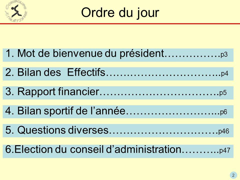 2 Ordre du jour 1. Mot de bienvenue du président……………. p3 2. Bilan des Effectifs…….…………………….. p4 3. Rapport financier……………………………. p5 4. Bilan sportif