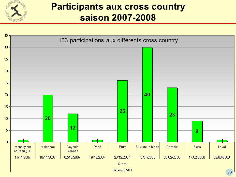 20 Participants aux cross country saison 2007-2008 133 participations aux différents cross country