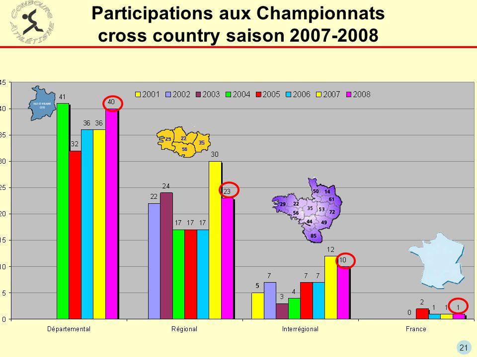21 Participations aux Championnats cross country saison 2007-2008