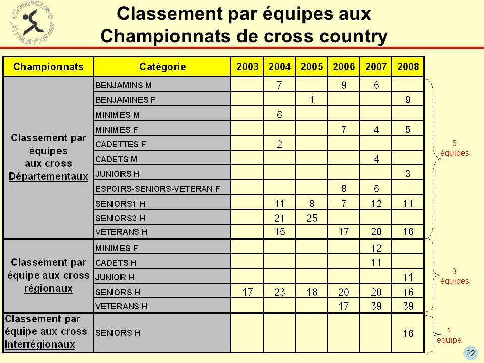 22 Classement par équipes aux Championnats de cross country 5 équipes 3 équipes 1 équipe
