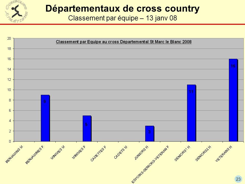 23 Départementaux de cross country Classement par équipe – 13 janv 08