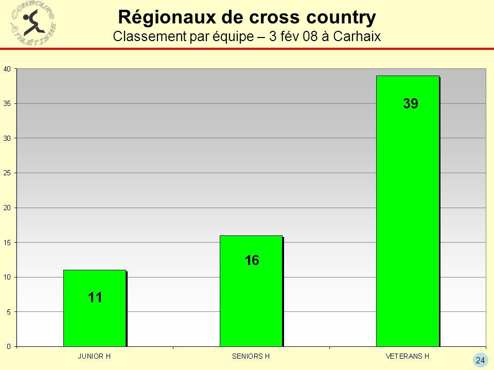 24 Régionaux de cross country Classement par équipe – 3 fév 08 à Carhaix