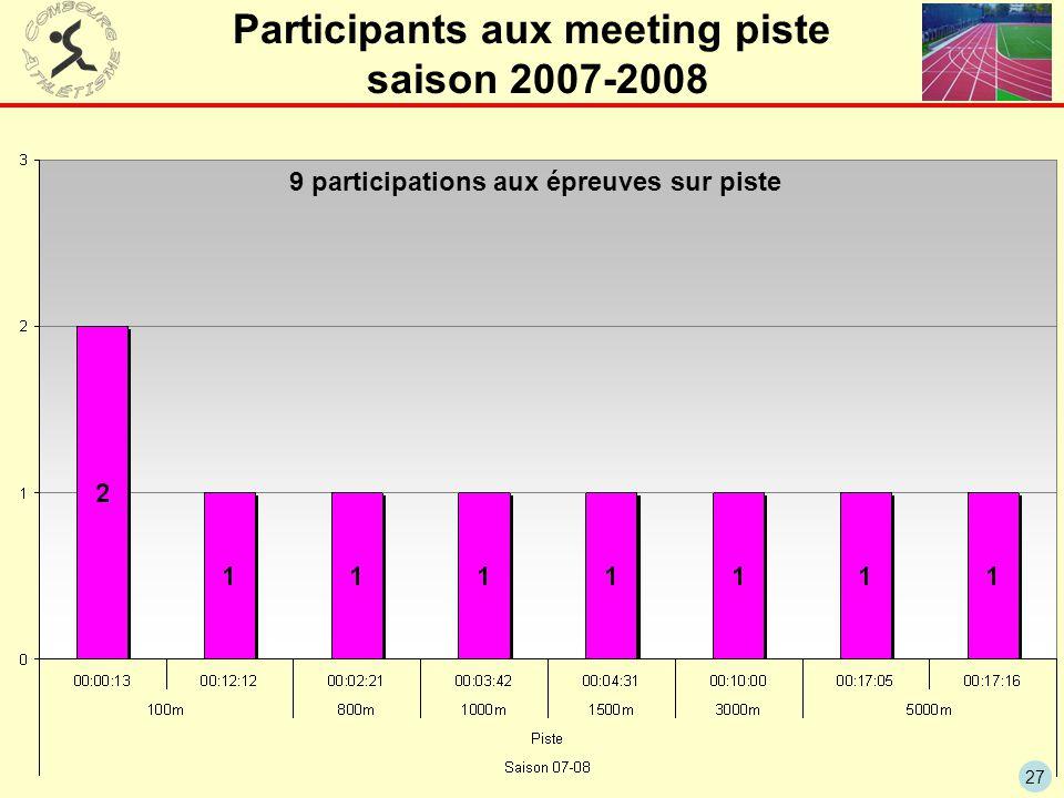 27 Participants aux meeting piste saison 2007-2008 9 participations aux épreuves sur piste