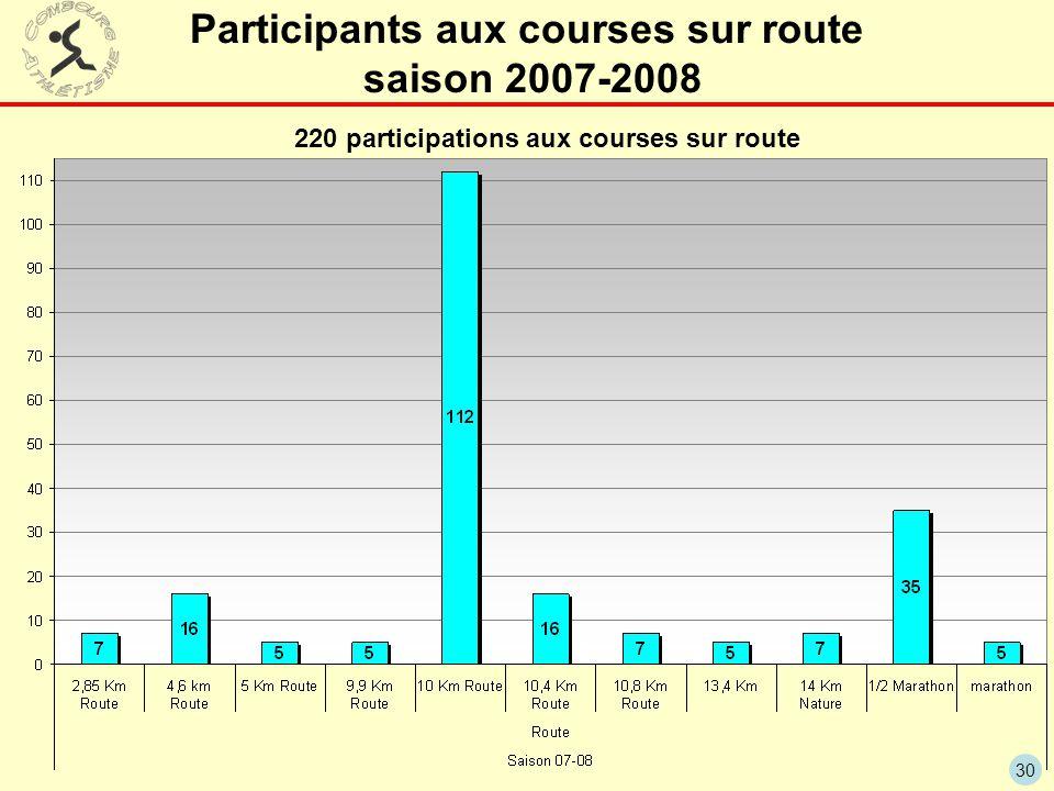 30 Participants aux courses sur route saison 2007-2008 220 participations aux courses sur route