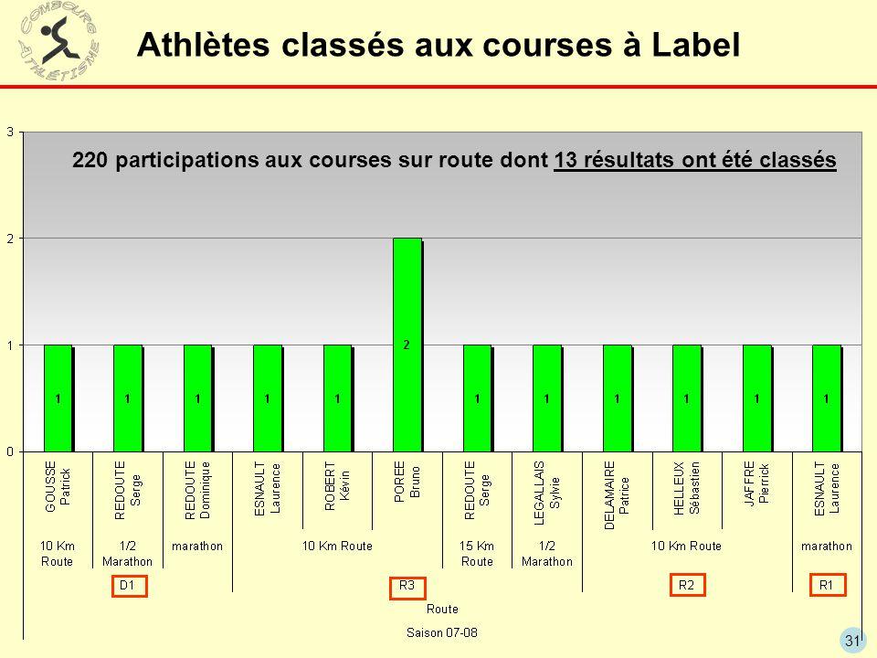 31 Athlètes classés aux courses à Label 220 participations aux courses sur route dont 13 résultats ont été classés