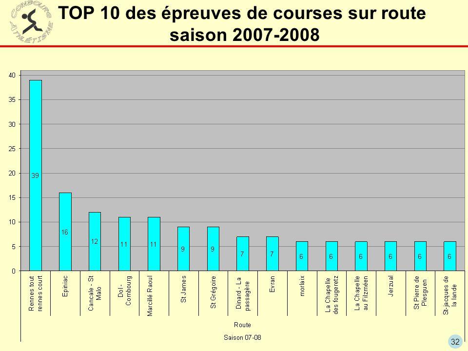 32 TOP 10 des épreuves de courses sur route saison 2007-2008