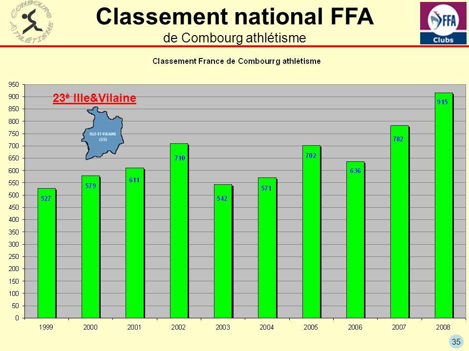 35 Classement national FFA de Combourg athlétisme 23 è Ille&Vilaine