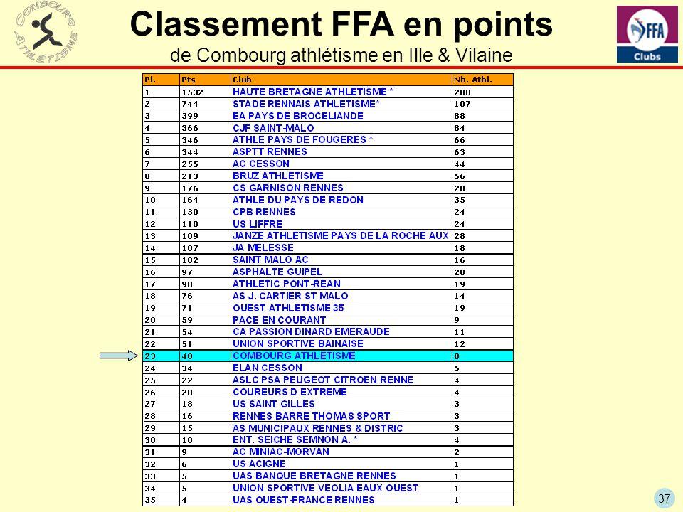 37 Classement FFA en points de Combourg athlétisme en Ille & Vilaine