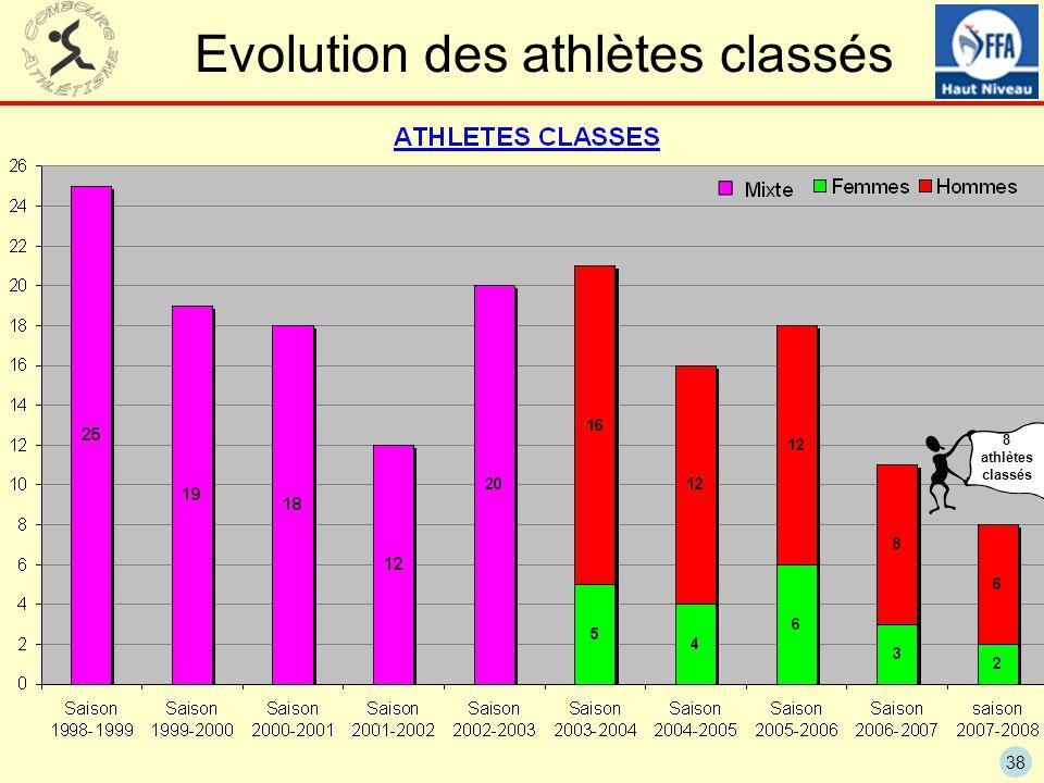 38 Evolution des athlètes classés 8 athlètes classés