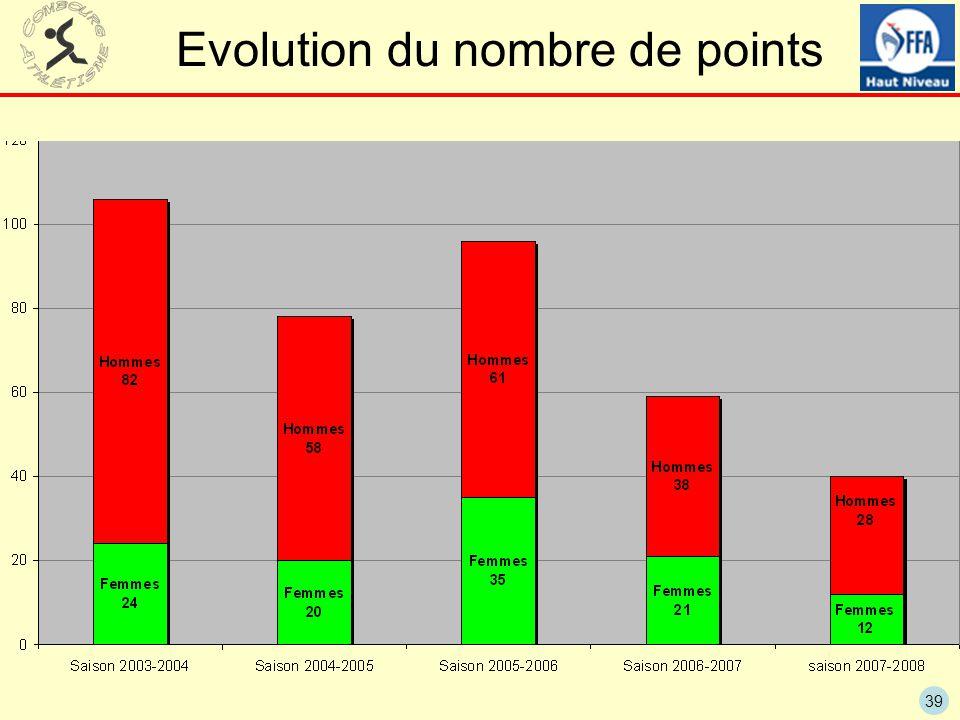 39 Evolution du nombre de points
