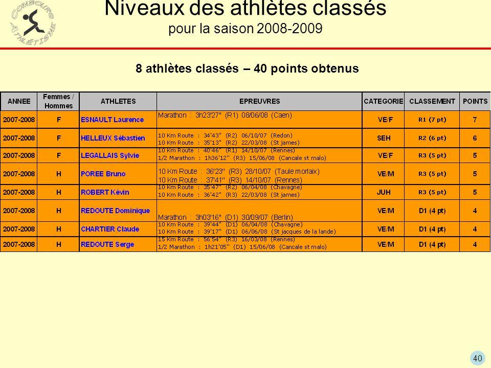 40 Niveaux des athlètes classés pour la saison 2008-2009 8 athlètes classés – 40 points obtenus