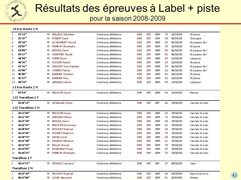 42 Résultats des épreuves à Label + piste pour la saison 2008-2009