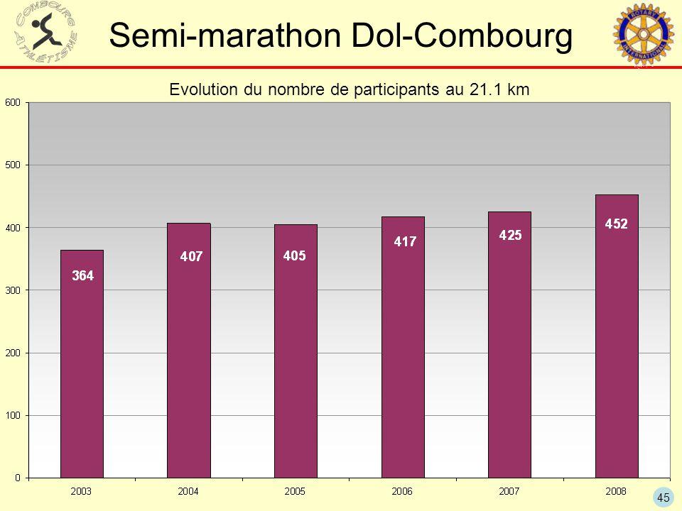 45 Semi-marathon Dol-Combourg Evolution du nombre de participants au 21.1 km