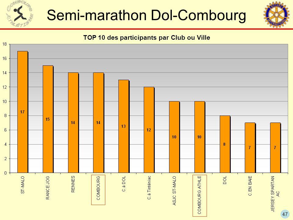 47 Semi-marathon Dol-Combourg TOP 10 des participants par Club ou Ville
