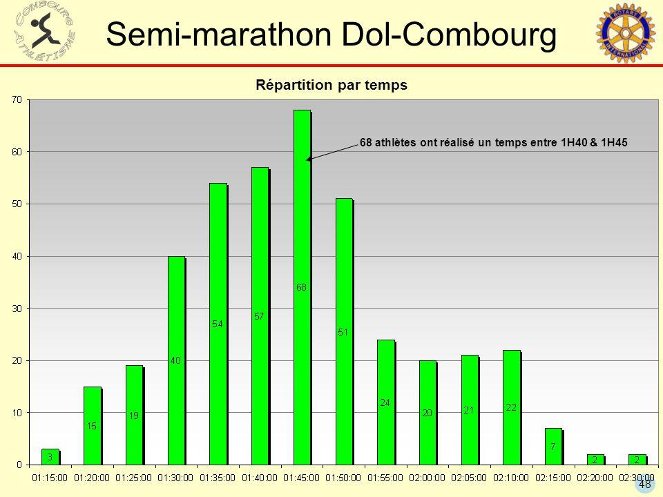 48 Semi-marathon Dol-Combourg Répartition par temps 68 athlètes ont réalisé un temps entre 1H40 & 1H45