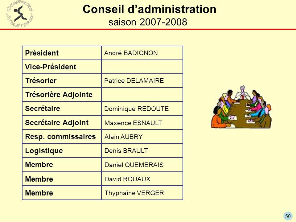 50 Conseil d'administration saison 2007-2008 Président Vice-Président Trésorier Secrétaire André BADIGNON Patrice DELAMAIRE Dominique REDOUTE Resp. co