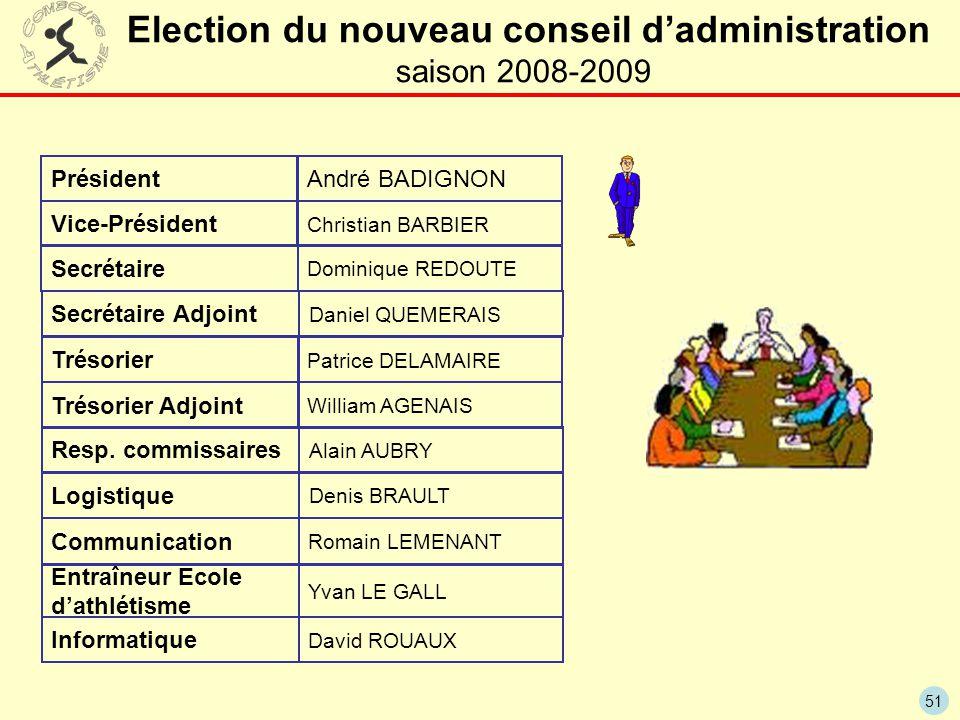 51 Election du nouveau conseil d'administration saison 2008-2009 Président Vice-Président Trésorier Secrétaire André BADIGNON Christian BARBIER Patric