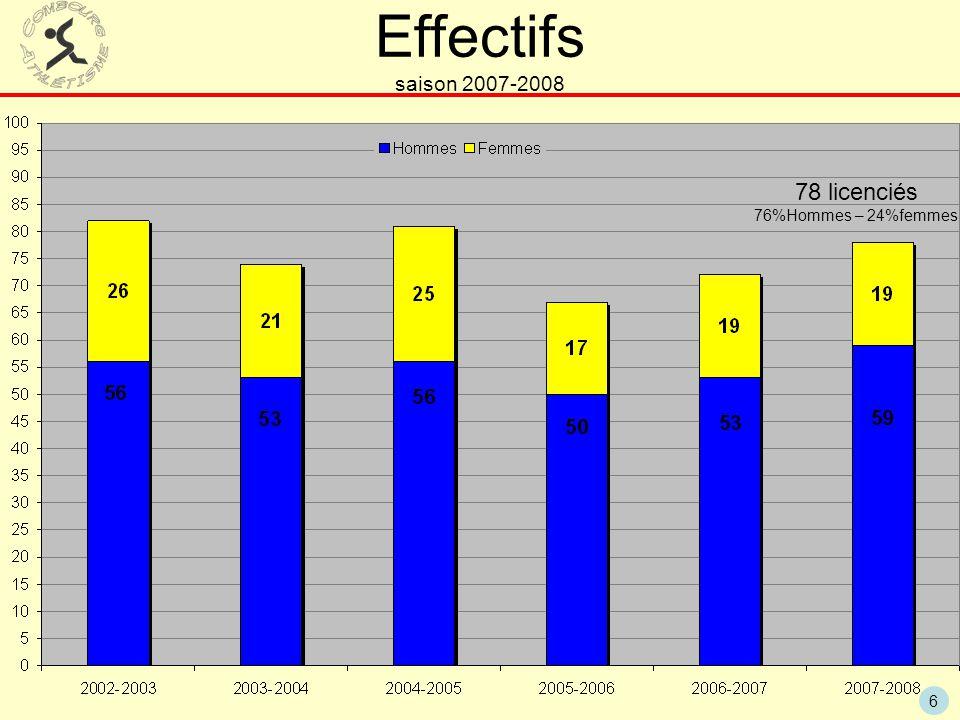 6 Effectifs saison 2007-2008 78 licenciés 76%Hommes – 24%femmes