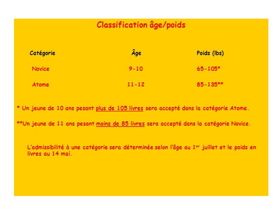 Classification âge/poids Catégorie Âge Poids (lbs) Novice9-10 65-105* Atome 11-12 85-135** * Un jeune de 10 ans pesant plus de 105 livres sera accepté