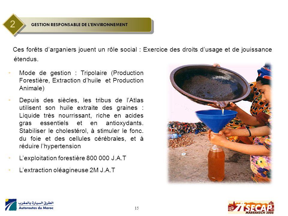 15 Ces forêts d'arganiers jouent un rôle social : Exercice des droits d'usage et de jouissance étendus. Mode de gestion : Tripolaire (Production Fores
