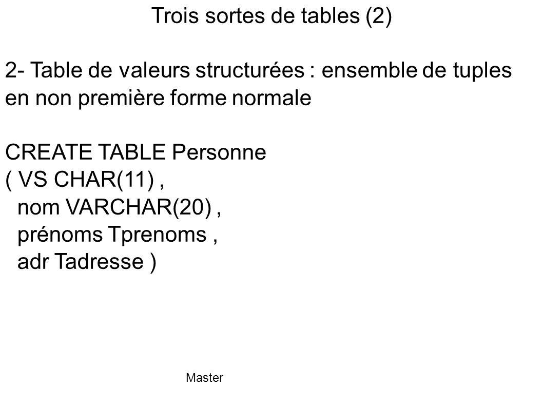 Master Trois sortes de tables (2) 2- Table de valeurs structurées : ensemble de tuples en non première forme normale CREATE TABLE Personne ( VS CHAR(1