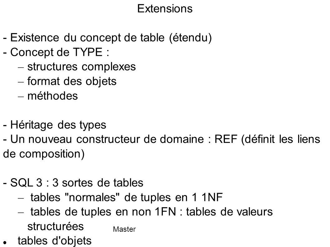Master Trois sortes de tables (3) 3-Table d objets Est un ensemble d objets CREATE TYPE Tpersonne AS OBJECT ( AVS CHAR(11), nom VARCHAR(20), Prenoms Tprenoms, adr Tadresse ) CREATE TABLE LesPersonnes OF Tpersonne Note : On peut associer à une table de n importe quelle sorte les contraintes usuelles de SQL : PRIMARY KEY (nom-col*), UNIQUE (nom-col*) FOREIGN KEY (nom-col*) REFERENCES nom-table [(nom-col*)] [action], CHECK ( condition)