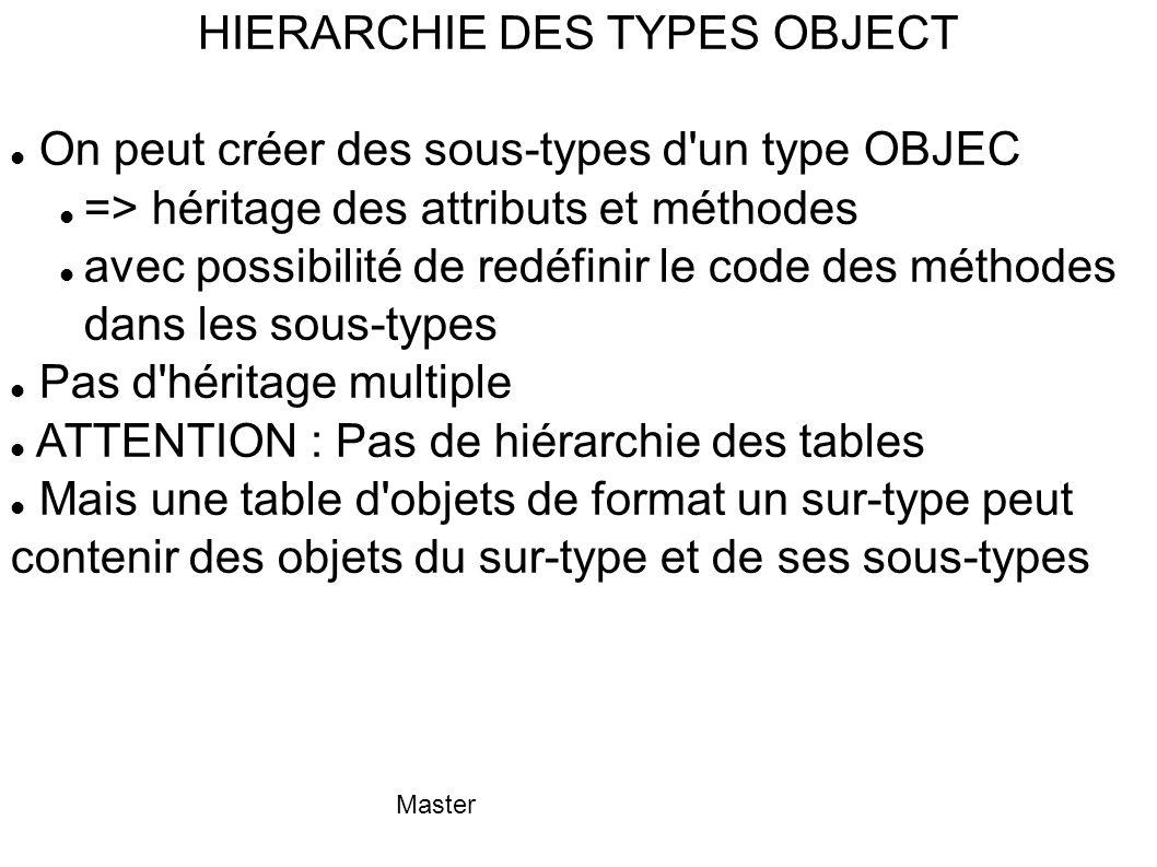 Master HIERARCHIE DES TYPES OBJECT On peut créer des sous-types d'un type OBJEC => héritage des attributs et méthodes avec possibilité de redéfinir le