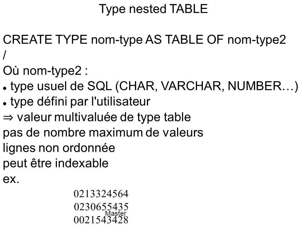 Master Type nested TABLE CREATE TYPE nom-type AS TABLE OF nom-type2 / Où nom-type2 : type usuel de SQL (CHAR, VARCHAR, NUMBER…) type défini par l'util