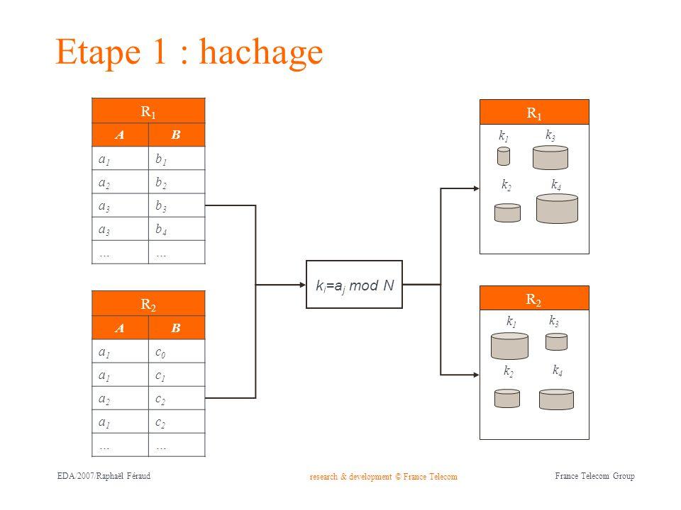 research & development © France Telecom France Telecom Group EDA/2007/Raphaël Féraud Etape 1 : hachage R1R1 AB a1a1 b1b1 a2a2 b2b2 a3a3 b3b3 a3a3 b4b4