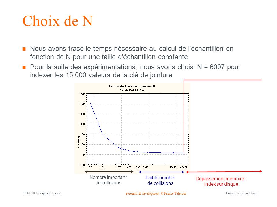 research & development © France Telecom France Telecom Group EDA/2007/Raphaël Féraud Choix de N Nous avons tracé le temps nécessaire au calcul de l'éc