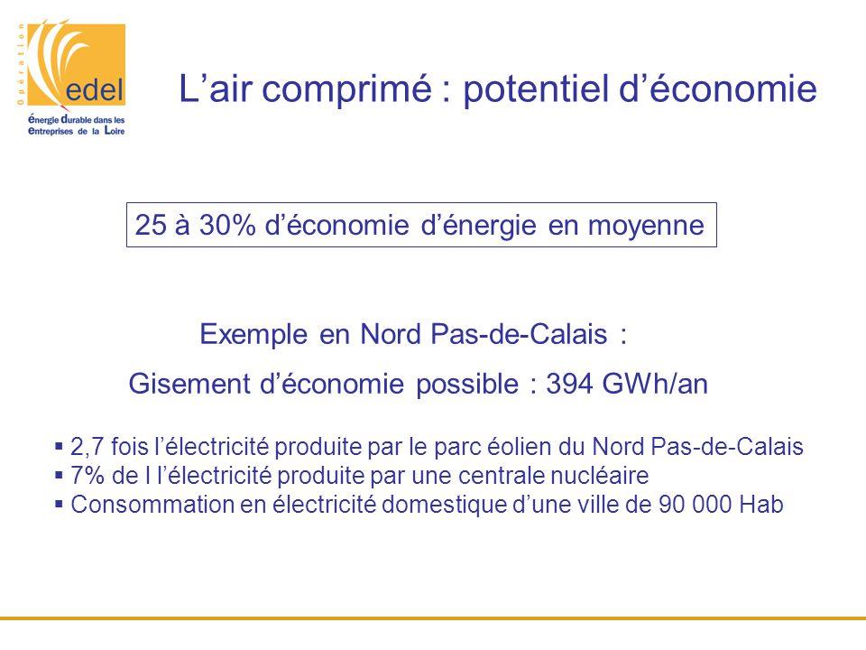 L'air comprimé : potentiel d'économie 25 à 30% d'économie d'énergie en moyenne Exemple en Nord Pas-de-Calais : Gisement d'économie possible : 394 GWh/