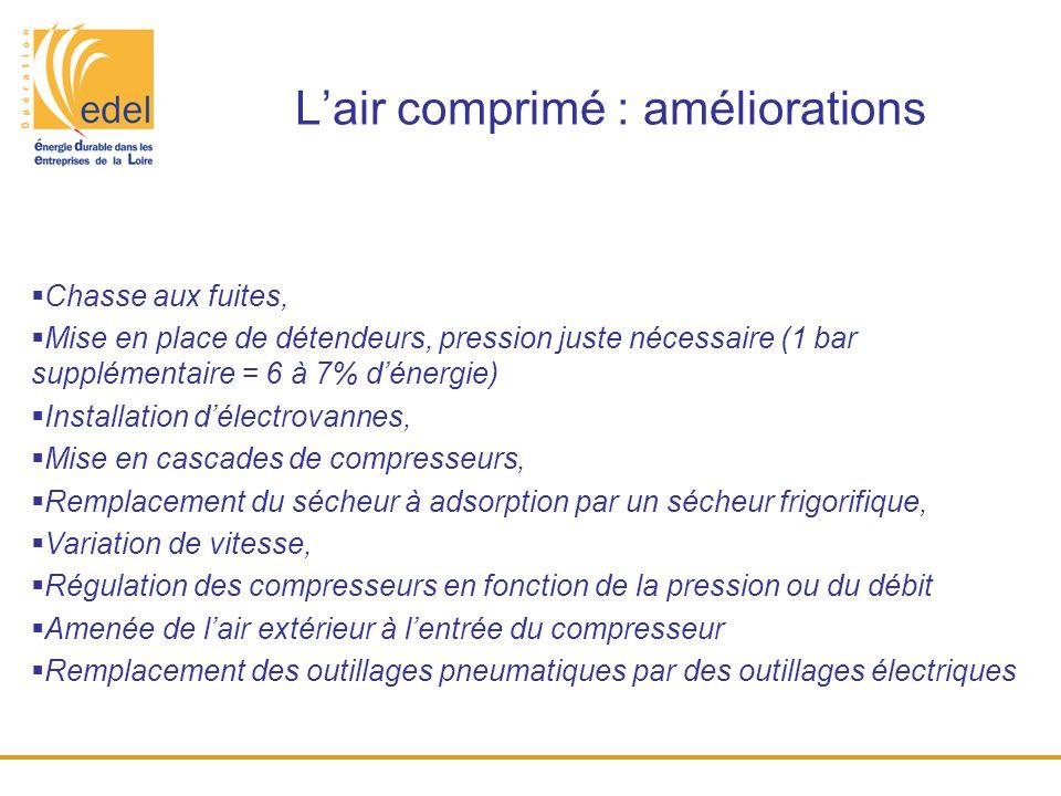 L'air comprimé : améliorations  Chasse aux fuites,  Mise en place de détendeurs, pression juste nécessaire (1 bar supplémentaire = 6 à 7% d'énergie)