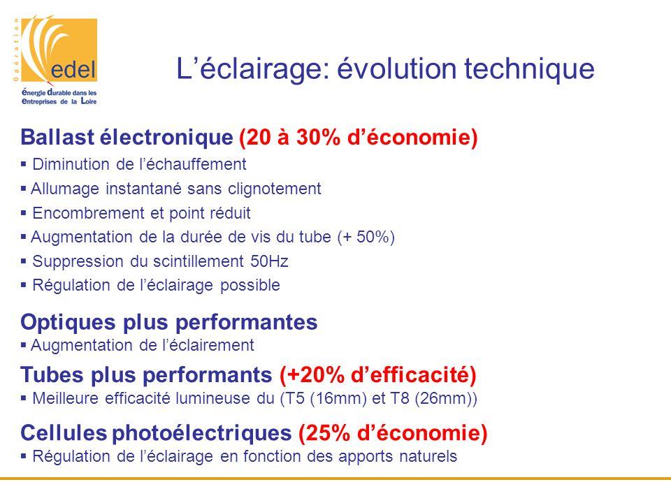 L'éclairage: évolution technique Ballast électronique (20 à 30% d'économie)  Diminution de l'échauffement  Allumage instantané sans clignotement  E