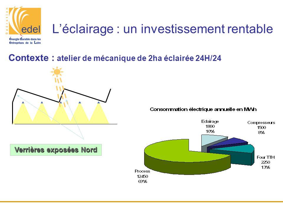 L'éclairage : un investissement rentable Contexte : atelier de mécanique de 2ha éclairée 24H/24 Verrières exposées Nord