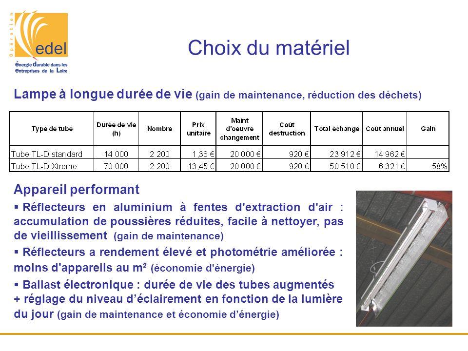 Choix du matériel Lampe à longue durée de vie (gain de maintenance, réduction des déchets) Appareil performant  Réflecteurs en aluminium à fentes d'e
