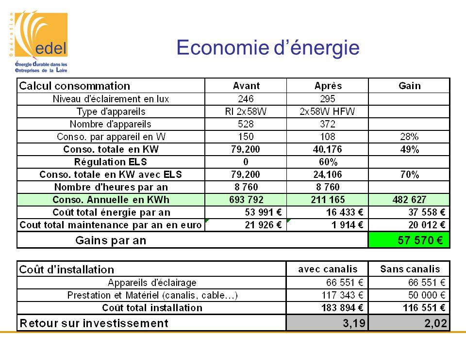 Economie d'énergie