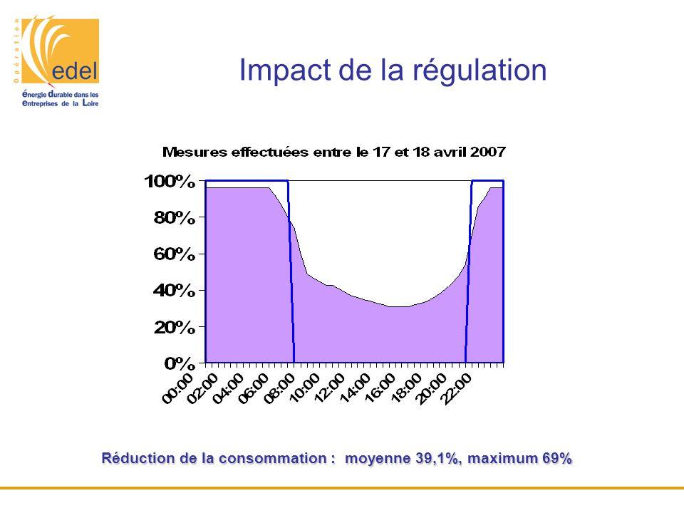 Impact de la régulation Réduction de la consommation : moyenne 39,1%, maximum 69%