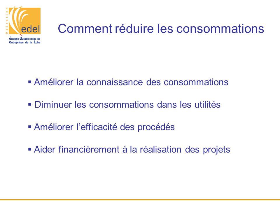 Comment réduire les consommations  Améliorer la connaissance des consommations  Diminuer les consommations dans les utilités  Améliorer l'efficacit