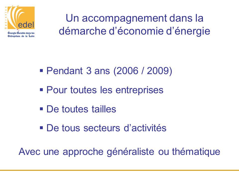 Un accompagnement dans la démarche d'économie d'énergie  Pendant 3 ans (2006 / 2009)  Pour toutes les entreprises  De toutes tailles  De tous sect