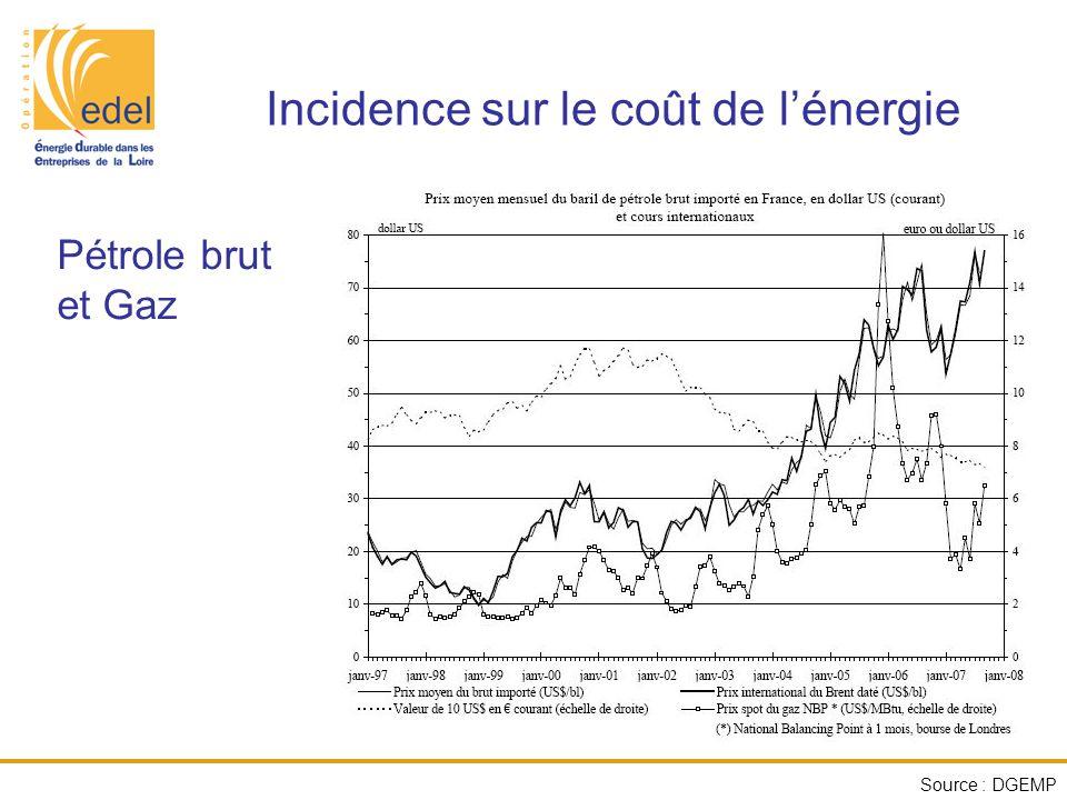 Incidence sur le coût de l'énergie Pétrole brut et Gaz Source : DGEMP
