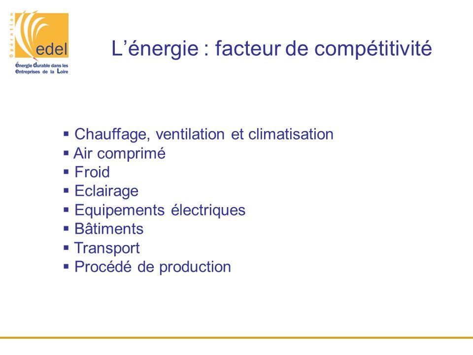 L'énergie : facteur de compétitivité  Chauffage, ventilation et climatisation  Air comprimé  Froid  Eclairage  Equipements électriques  Bâtiment