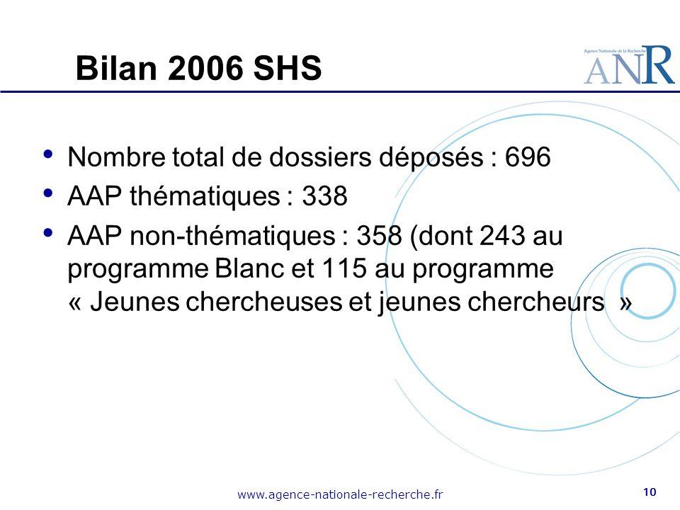 www.agence-nationale-recherche.fr 10 Bilan 2006 SHS Nombre total de dossiers déposés : 696 AAP thématiques : 338 AAP non-thématiques : 358 (dont 243 a
