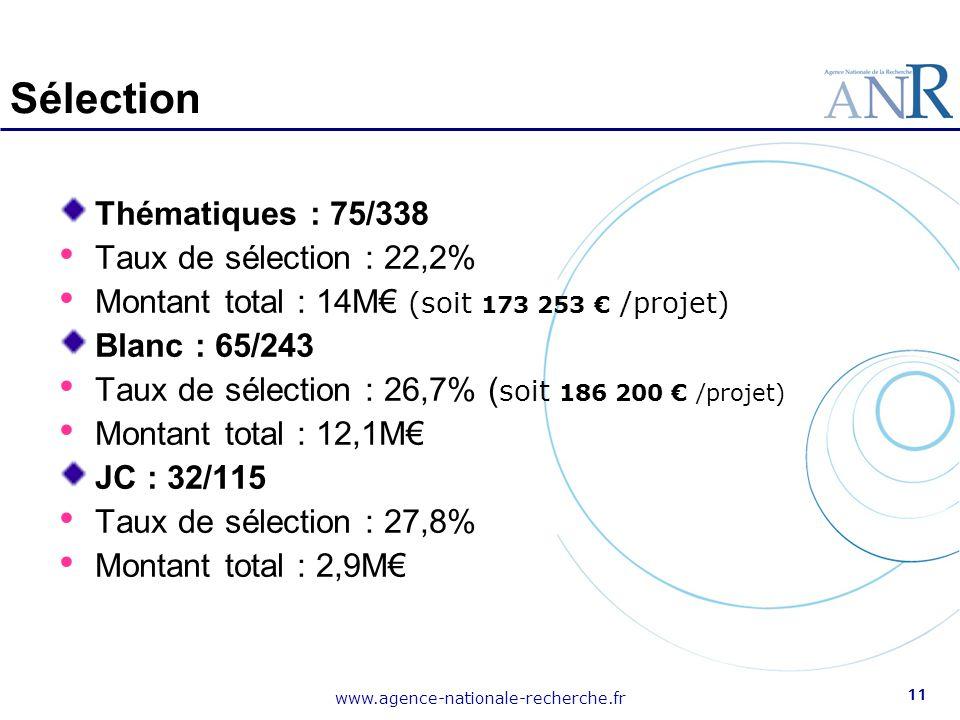 www.agence-nationale-recherche.fr 11 Sélection Thématiques : 75/338 Taux de sélection : 22,2% Montant total : 14M€ (soit 173 253 € /projet) Blanc : 65
