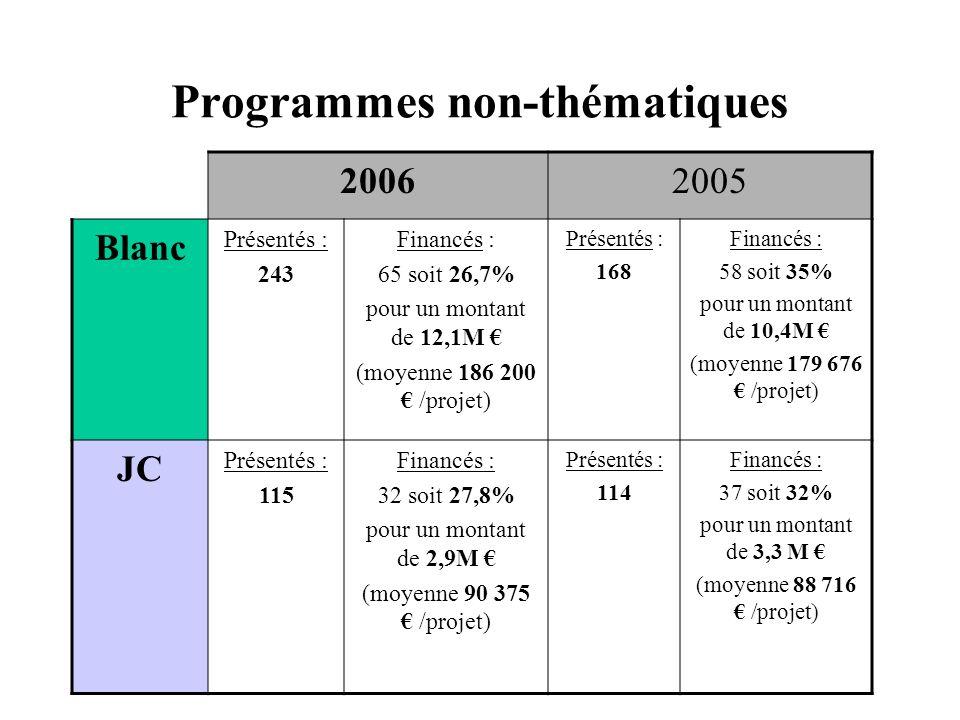 Programmes non-thématiques 20062005 Blanc Présentés : 243 Financés : 65 soit 26,7% pour un montant de 12,1M € (moyenne 186 200 € /projet) Présentés :