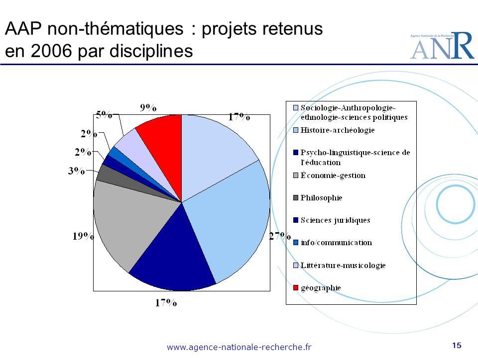 www.agence-nationale-recherche.fr 15 AAP non-thématiques : projets retenus en 2006 par disciplines