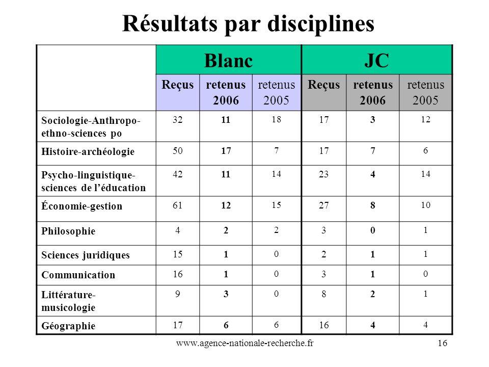 www.agence-nationale-recherche.fr16 Résultats par disciplines BlancJC Reçusretenus 2006 retenus 2005 Reçusretenus 2006 retenus 2005 Sociologie-Anthrop